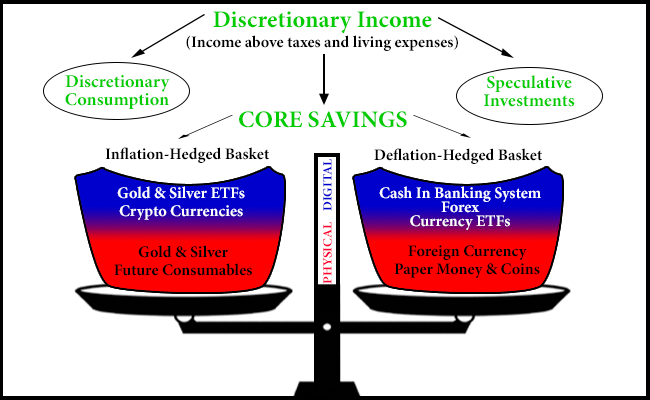 Core Savings: How to Protect Yourself against Crises from